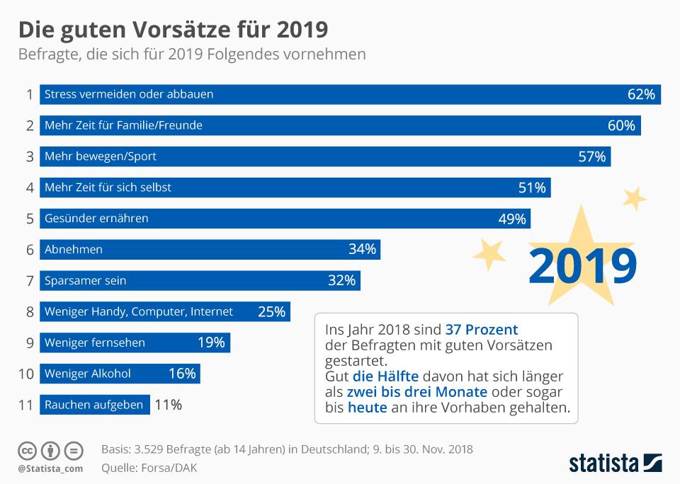 Grafik Die guten Vorsätze 2019